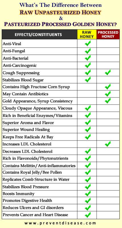 raw vs processed Honey Khasiat Madu Lebah Asli & Kepentingan Kesihatan Diri Peminumnya